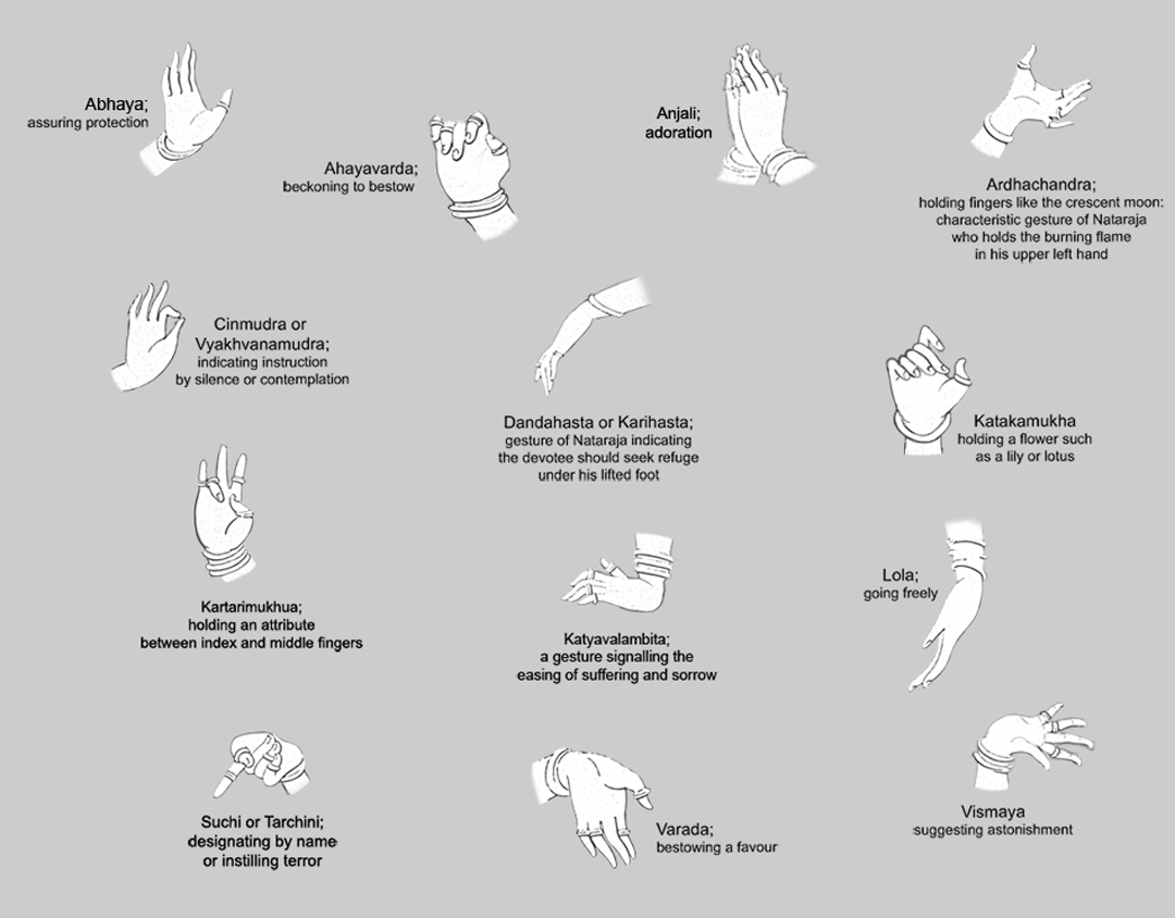 Mudras and their meanings